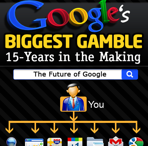 15 years in the making of google