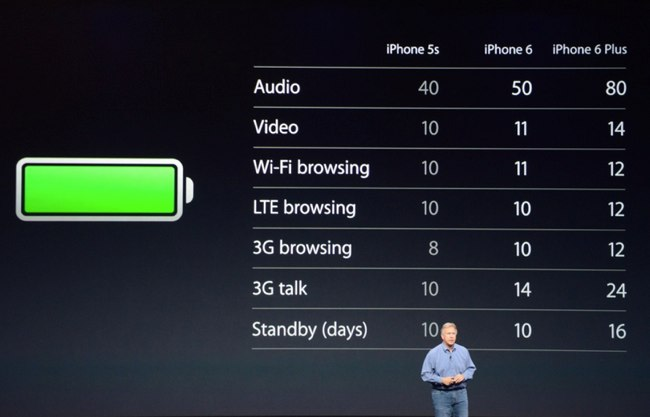 battery time on iPhone 6