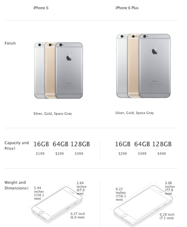 difference between iphone 6 and 6 plus difference between iphone 6 and iphone 6 plus 19696