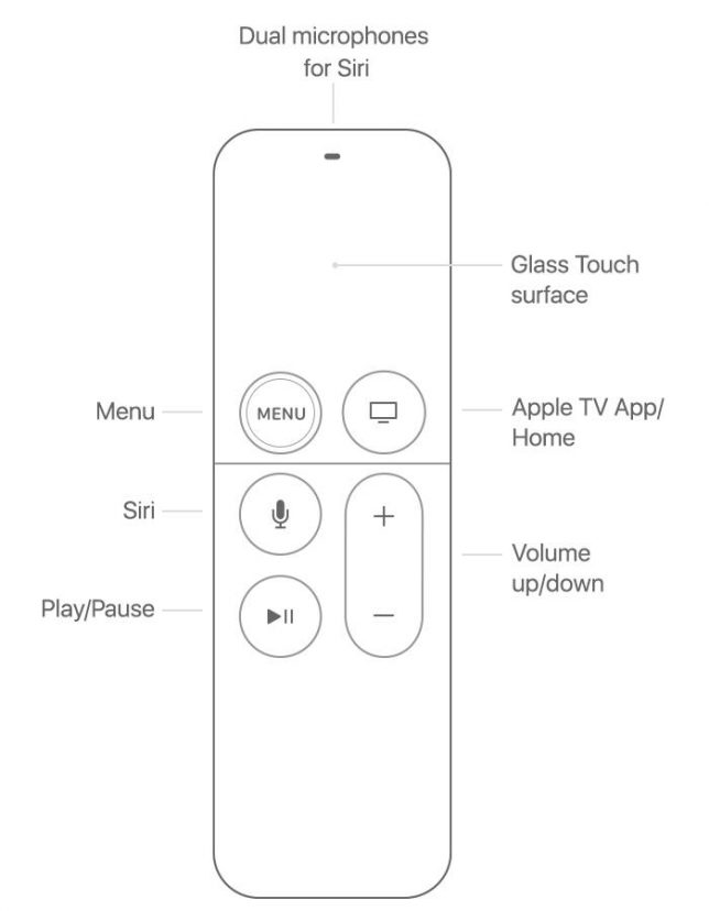 Apple TV Remote functions