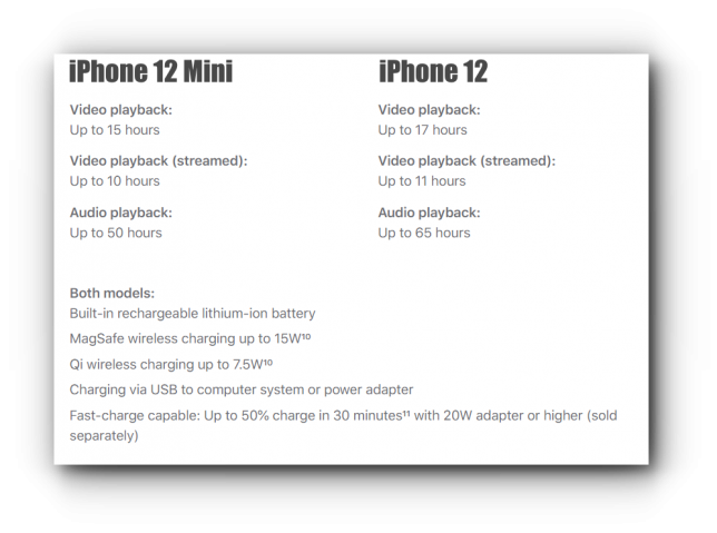 battery life of iPhone 12 and iPhone 12 Mini